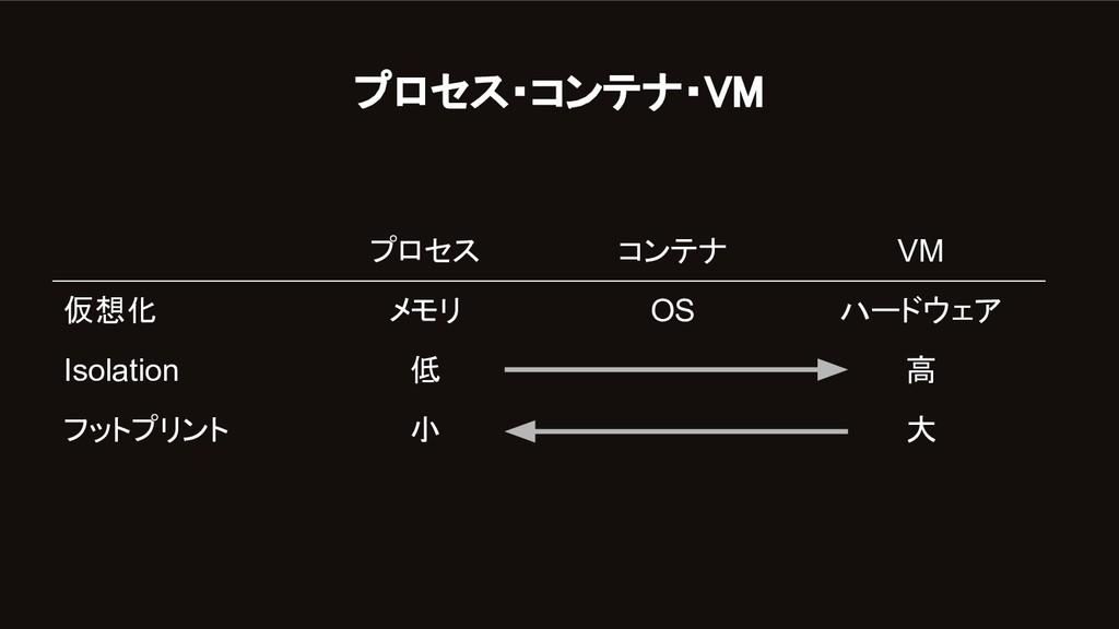 プロセス コンテナ VM 仮想化 メモリ OS ハードウェア Isolation 低 高 フッ...