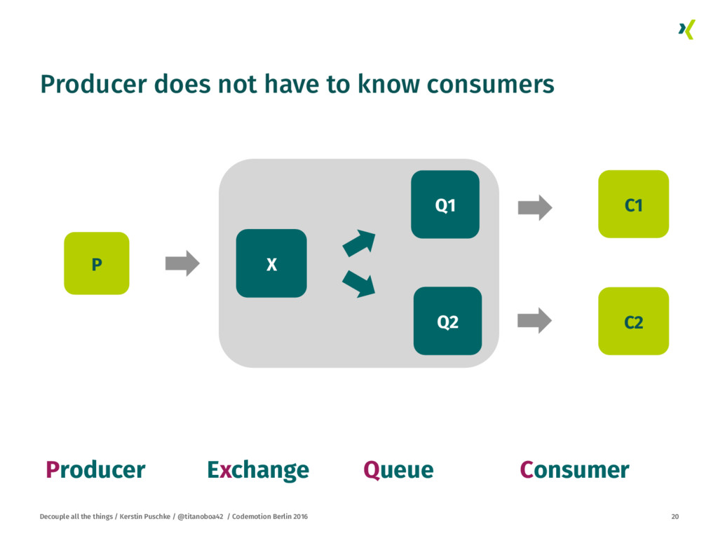 Producer does not have to know consumers
