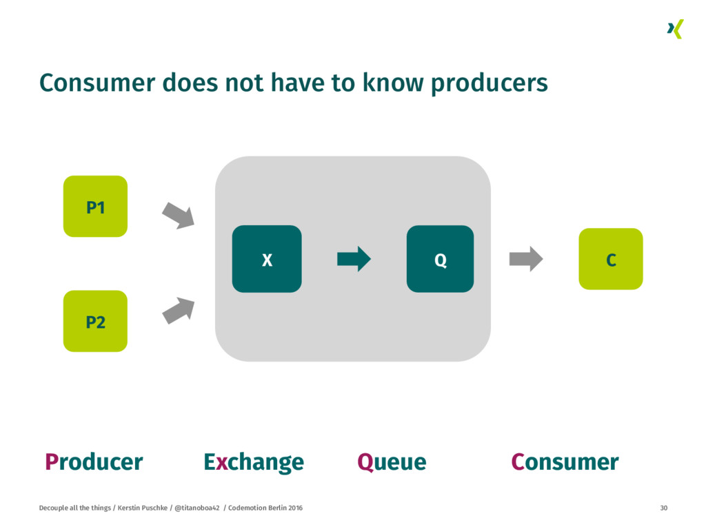 Consumer does not have to know producers
