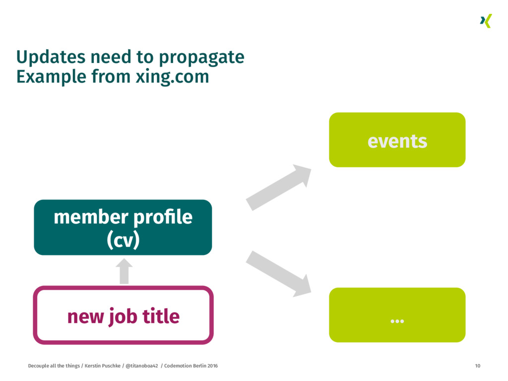 Updates need to propagate Example from xing.com...