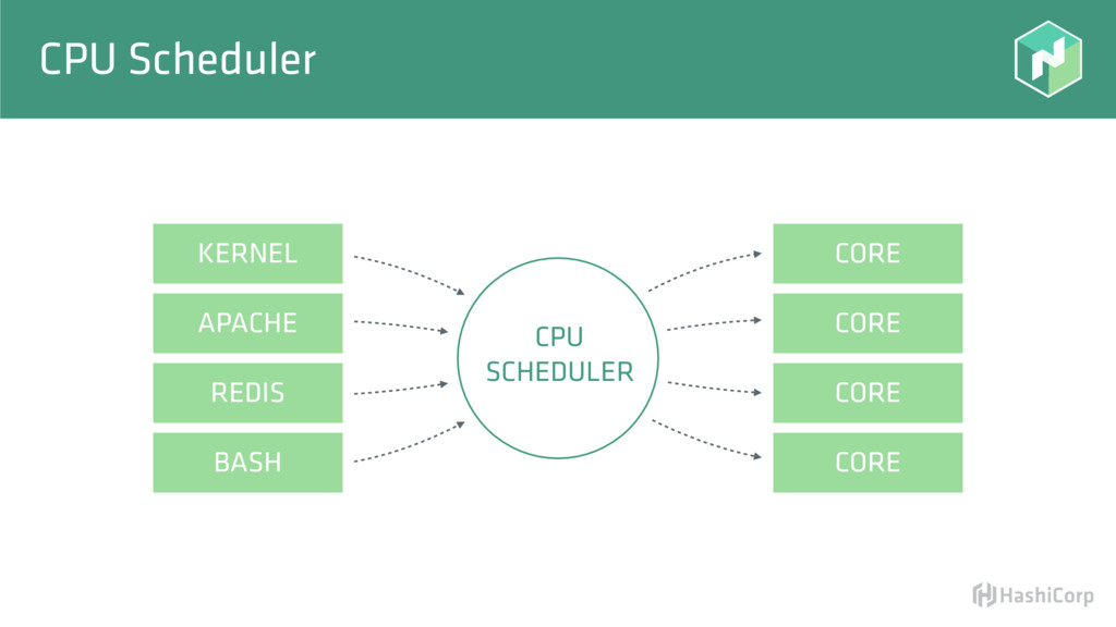 CPU Scheduler CORE CORE CORE CORE CPU SCHEDULER...