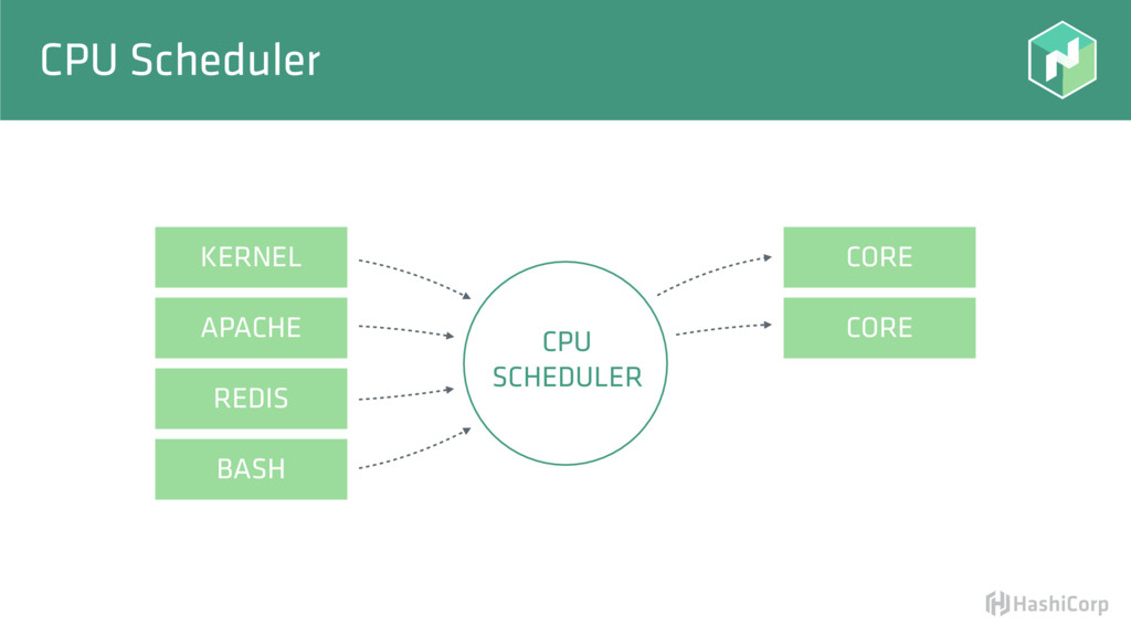 CPU Scheduler CORE CORE CPU SCHEDULER KERNEL AP...