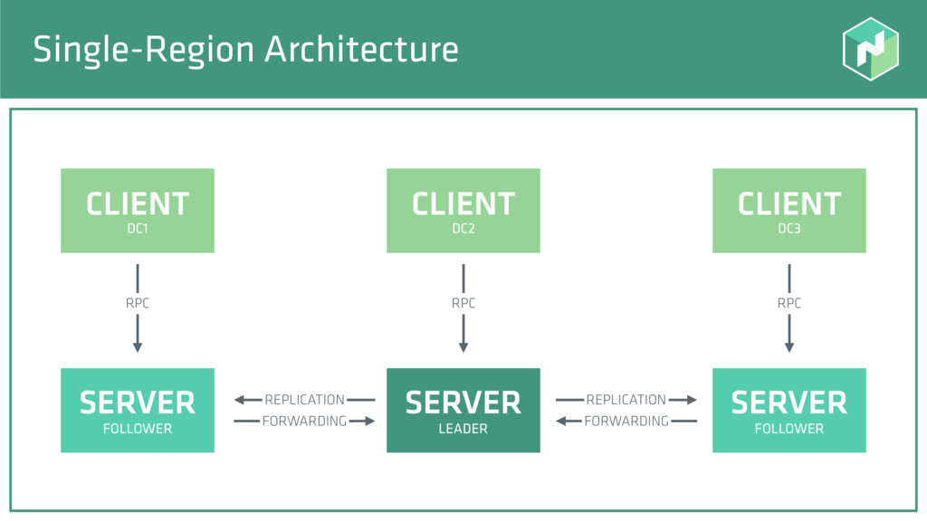 Single-Region Architecture SERVER SERVER SERVER...