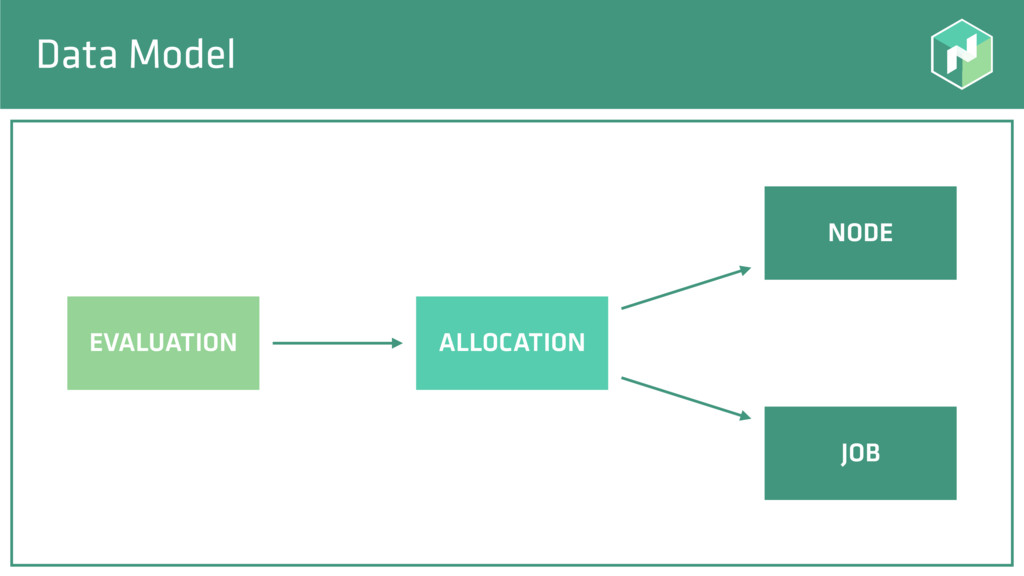Data Model ALLOCATION JOB EVALUATION NODE