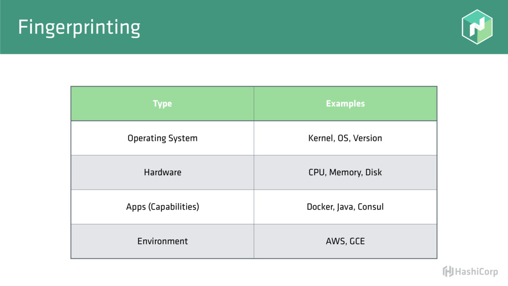 Fingerprinting Type Examples Operating System K...
