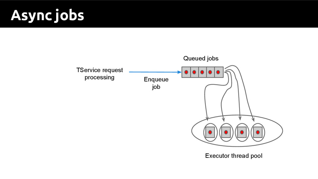Async jobs TService request processing Enqueue ...