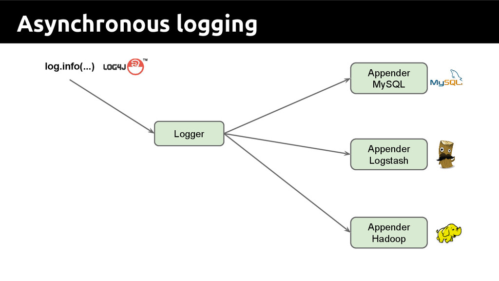 Asynchronous logging log.info(...) Appender MyS...
