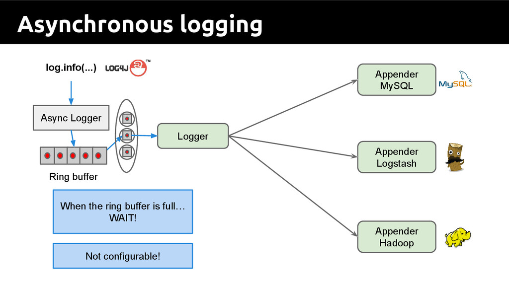 Asynchronous logging log.info(...) When the rin...