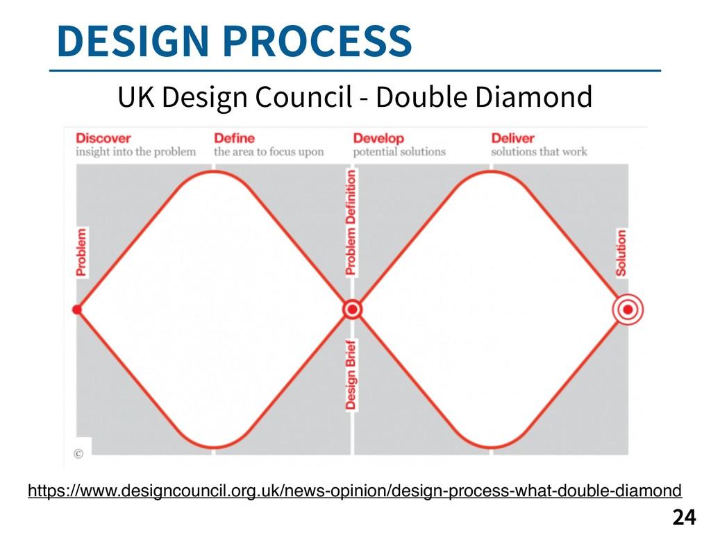 %&4*(/130$&44   https://www.designcouncil.o...