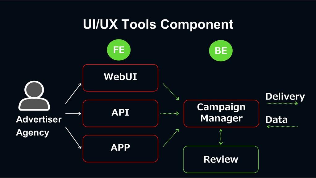 WebUI Campaign Manager API APP Advertiser Agenc...