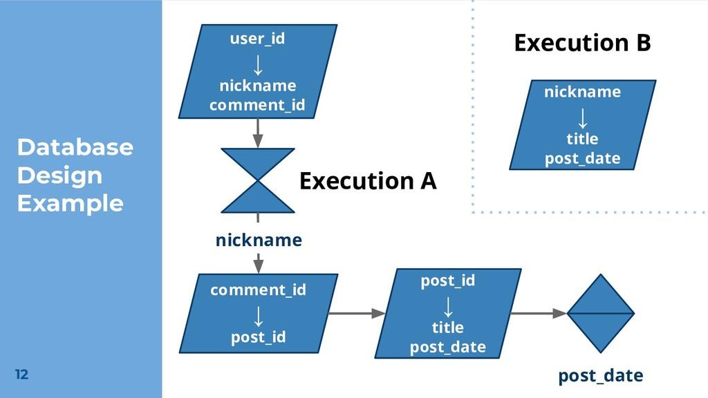 Database Design Example user_id ↓ nickname comm...