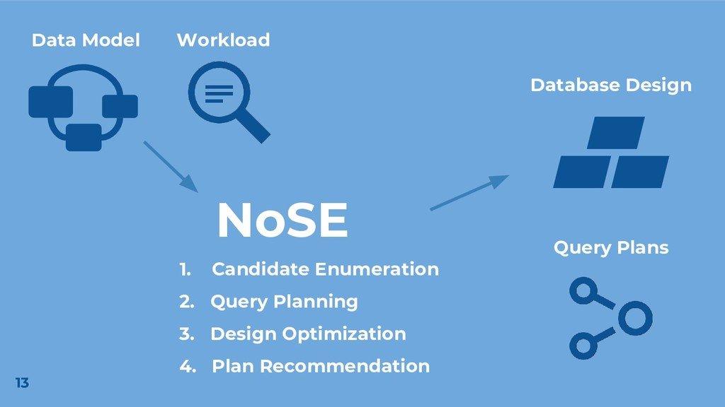 NoSE Workload Query Plans Data Model 1. Candida...