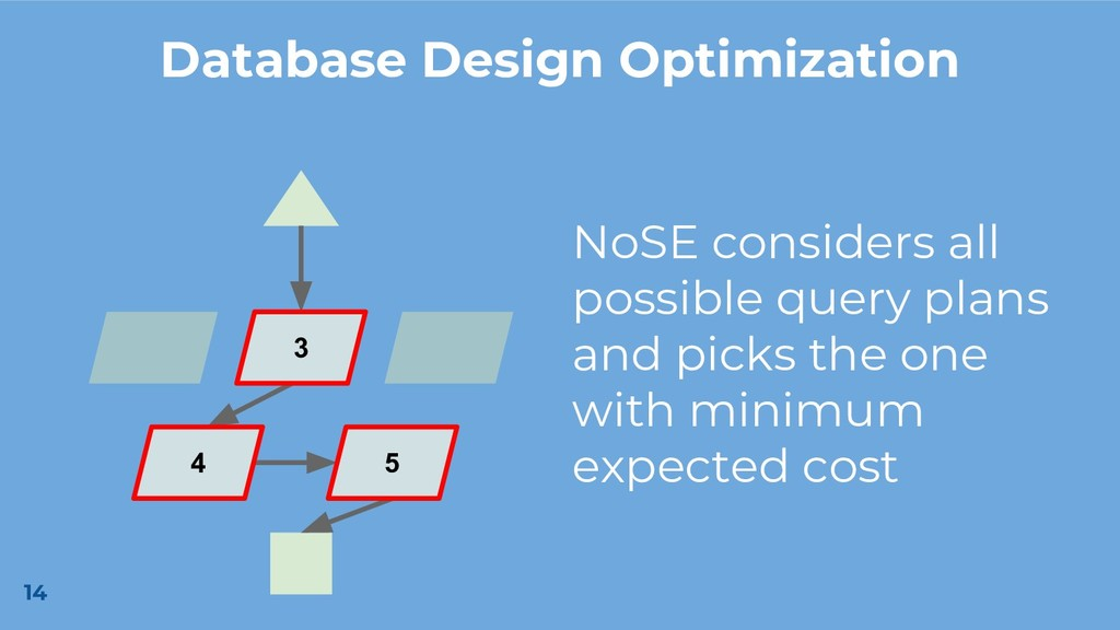 14 3 4 5 Database Design Optimization NoSE cons...