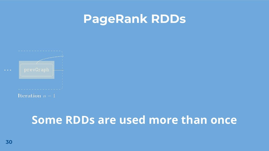 30 PageRank RDDs Some RDDs are used more than o...