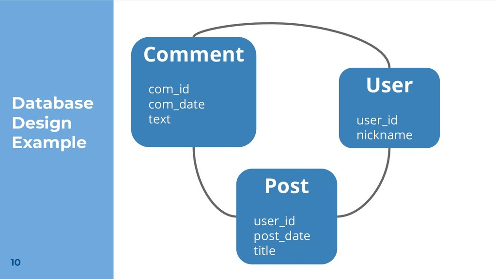 Database Design Example Comment com_id com_date...