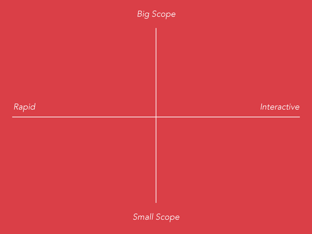 Big Scope Small Scope Rapid Interactive