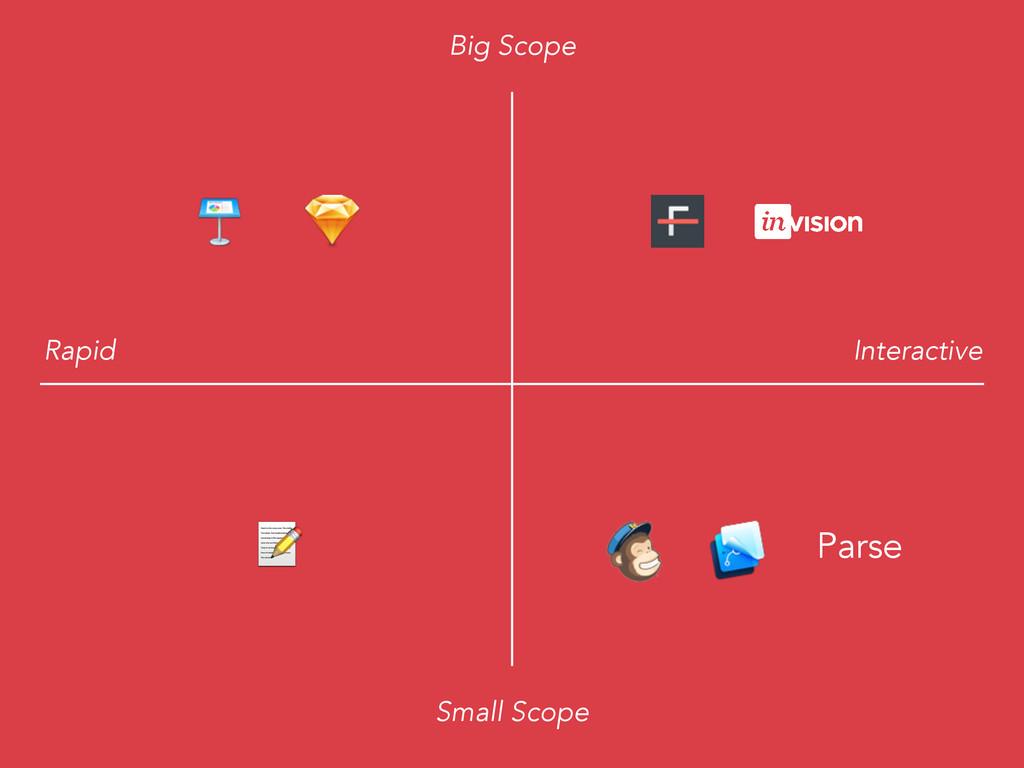 Big Scope Small Scope Rapid Interactive  Parse