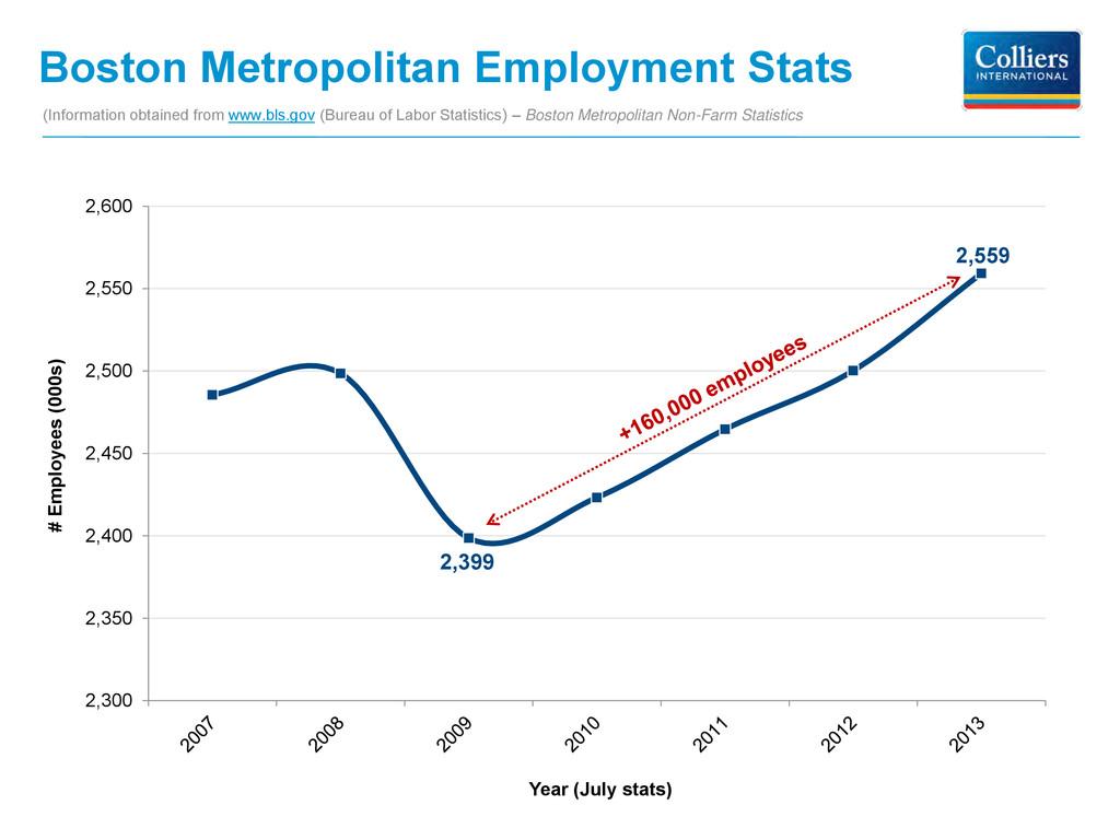 Boston Metropolitan Employment Stats 2,399 2,55...