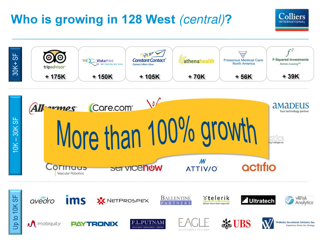 Who is growing in 128 West (central)? 30K+ SF 1...