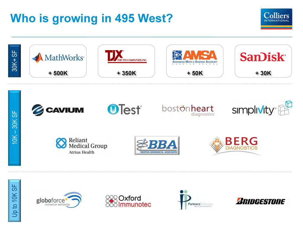 Who is growing in 495 West? 30K+ SF 10K – 30K S...