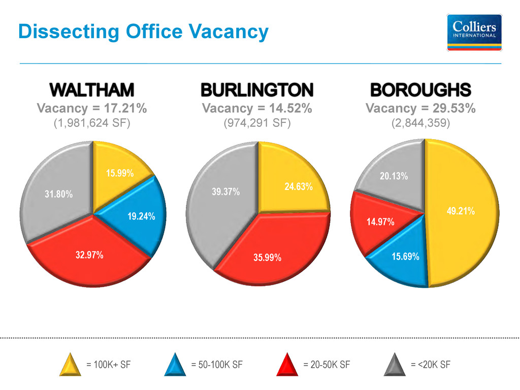 24.63% 35.99% 39.37% Dissecting Office Vacancy ...