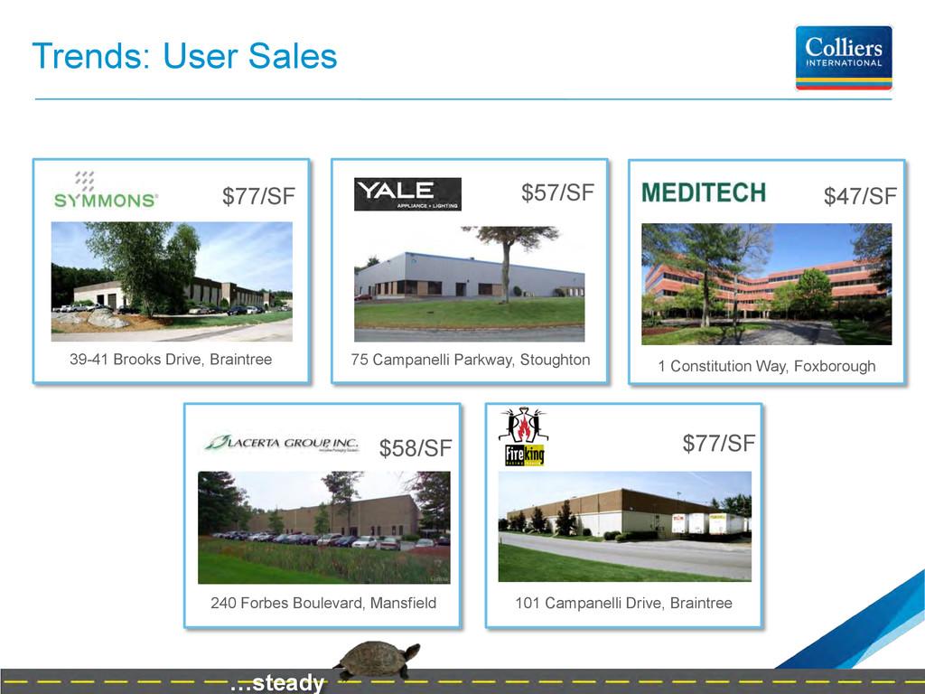 Trends: User Sales $77/SF 39-41 Brooks Drive, B...
