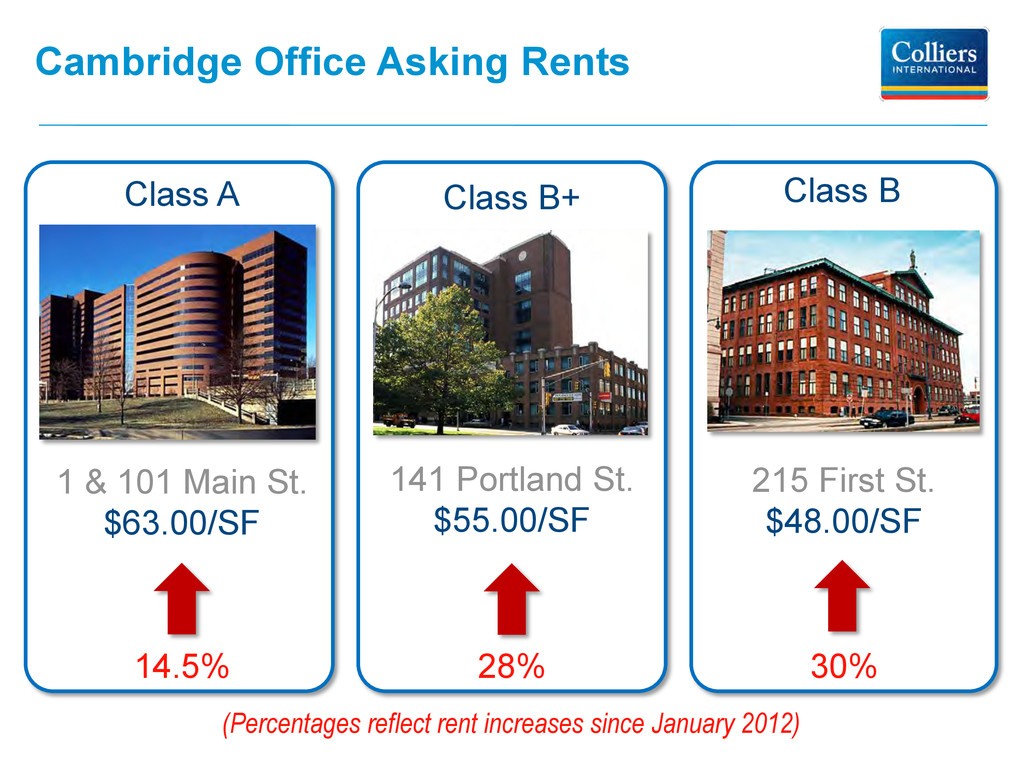 Cambridge Office Asking Rents 1 & 101 Main St. ...