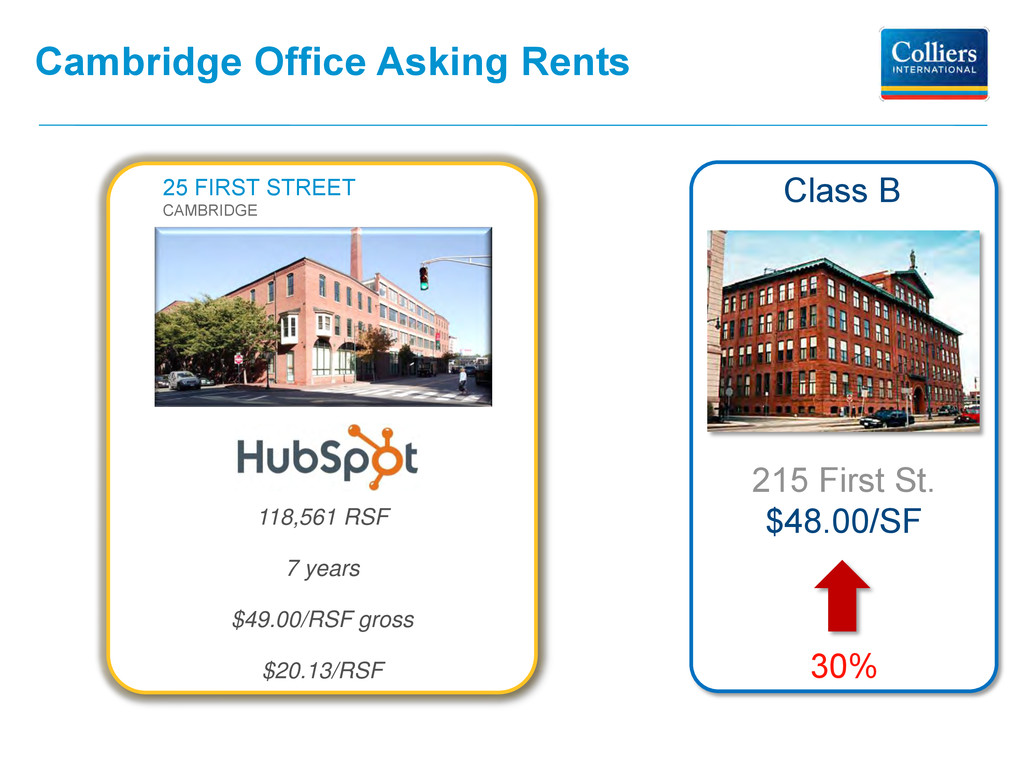 Cambridge Office Asking Rents 215 First St. $48...