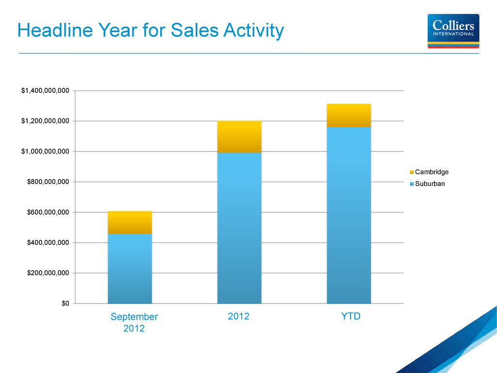 Headline Year for Sales Activity $0 $200,000,00...