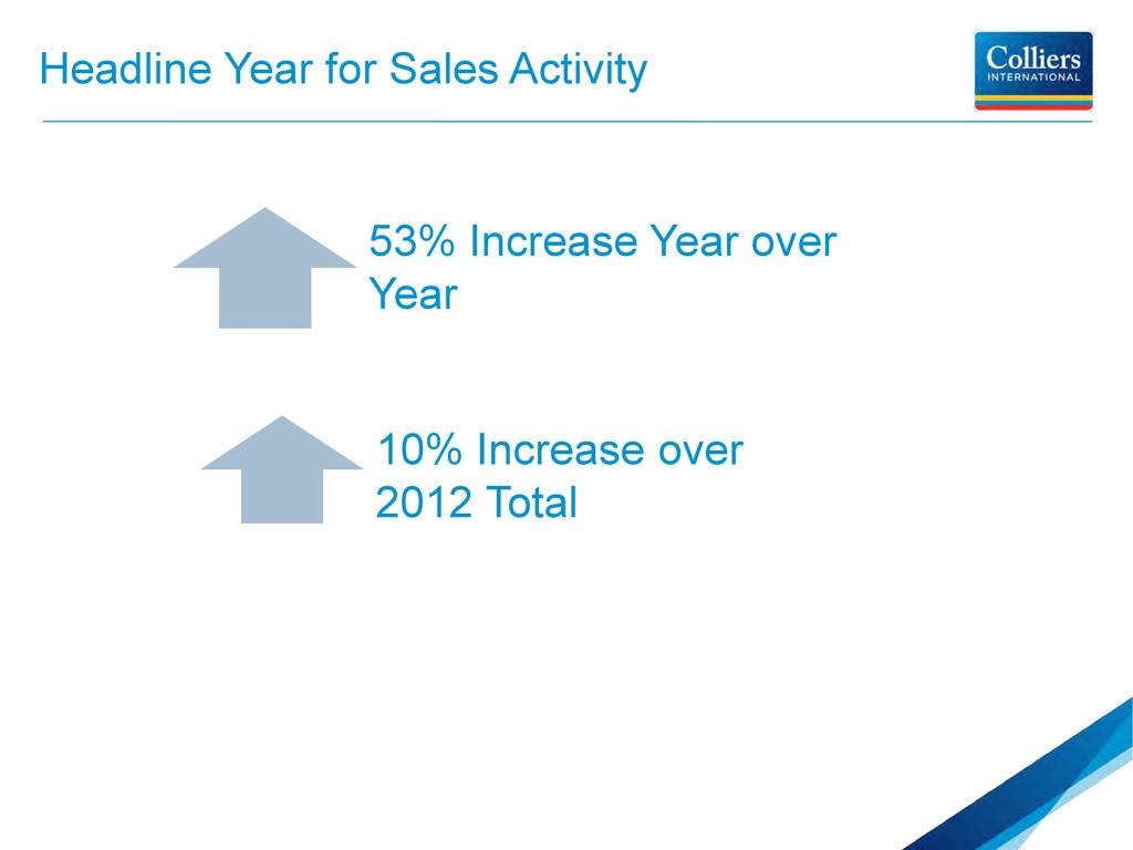 Headline Year for Sales Activity 53% Increase Y...