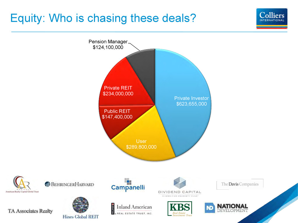Equity: Who is chasing these deals? Private Inv...