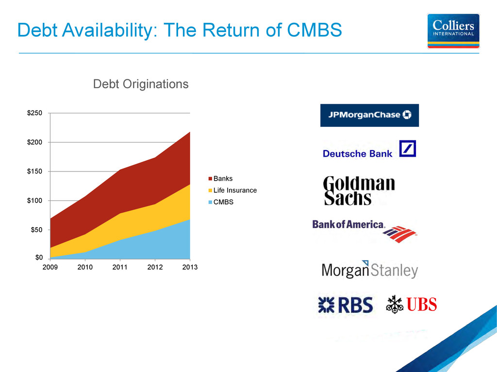 Debt Availability: The Return of CMBS Debt Orig...