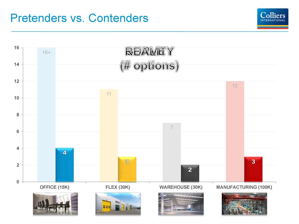 Pretenders vs. Contenders 0 2 4 6 8 10 12 14 16...