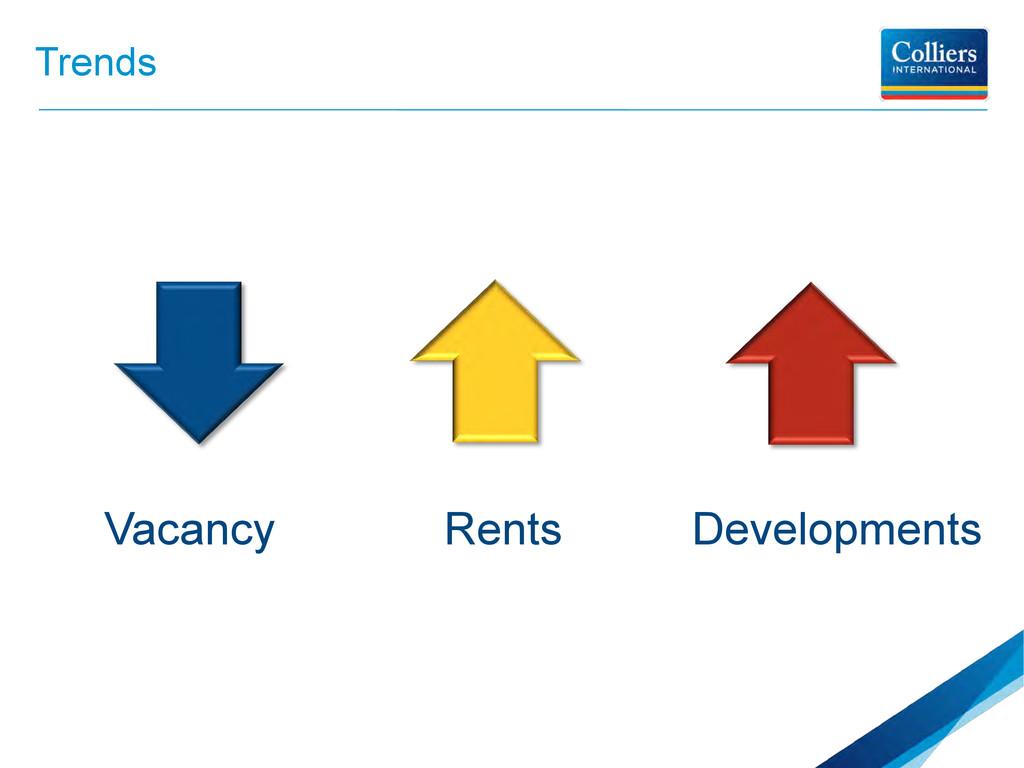 Trends Rents Vacancy Developments