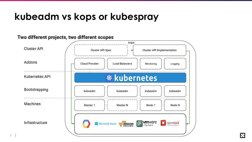 9 kubeadm vs kops or kubespray Two different pr...
