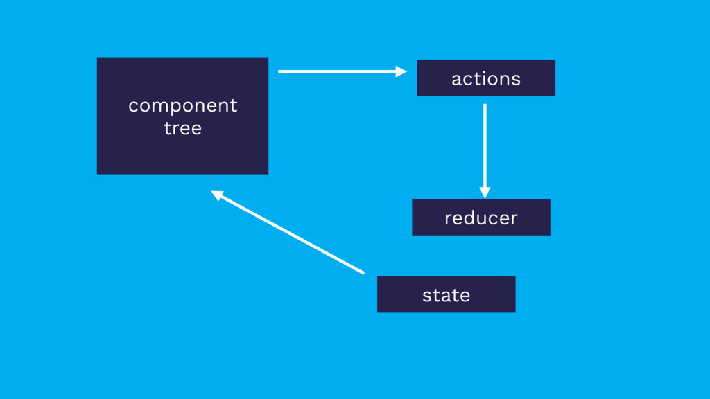 state actions reducer component tree