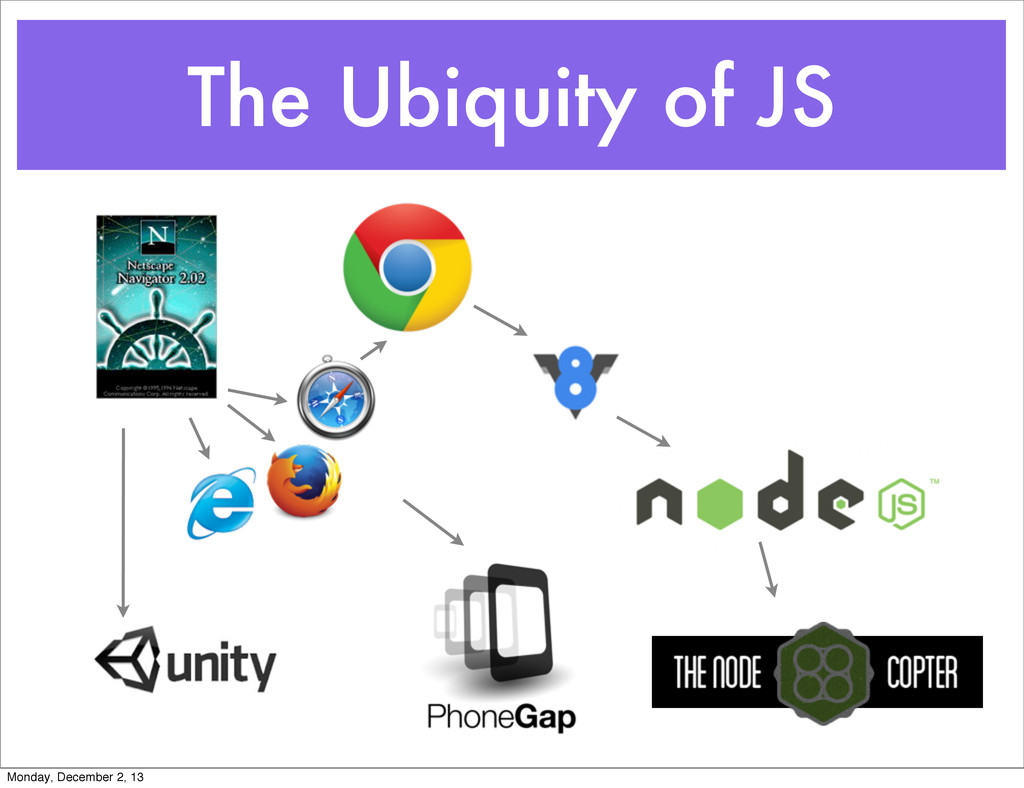 The Ubiquity of JS Monday, December 2, 13