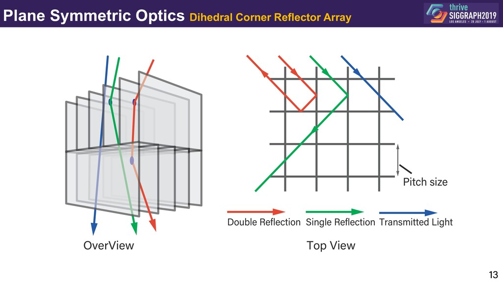 Plane Symmetric Optics Dihedral Corner Reflecto...