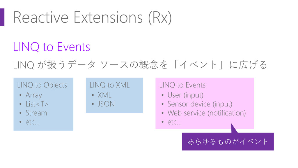 Reactive Extensions (Rx) LINQ to Events LINQ が扱...