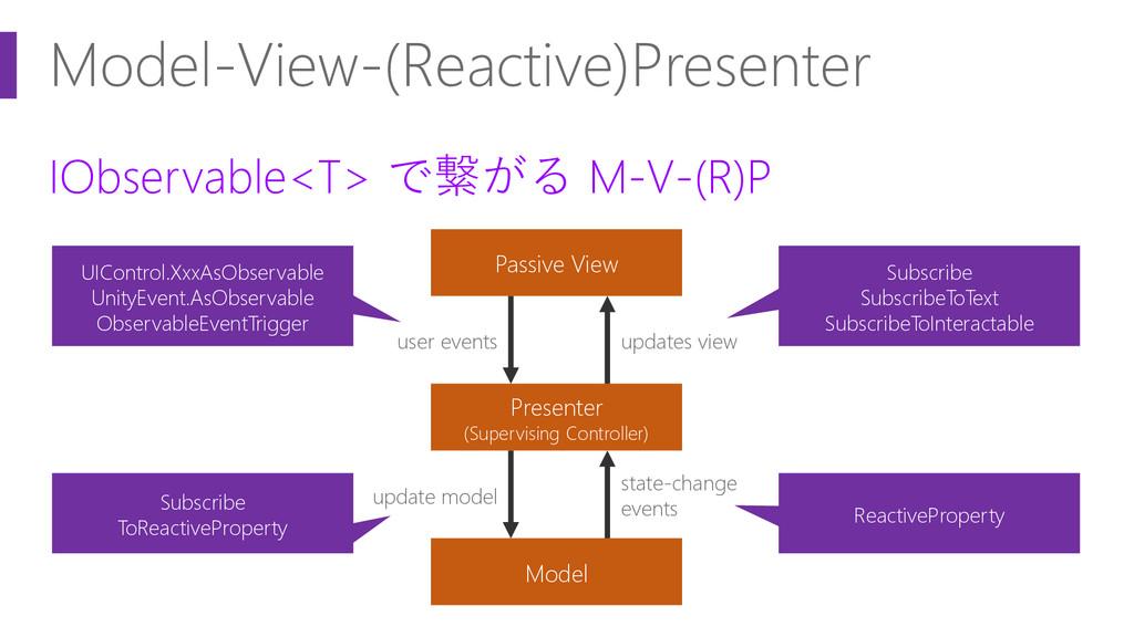 Model-View-(Reactive)Presenter IObservable<T> で...