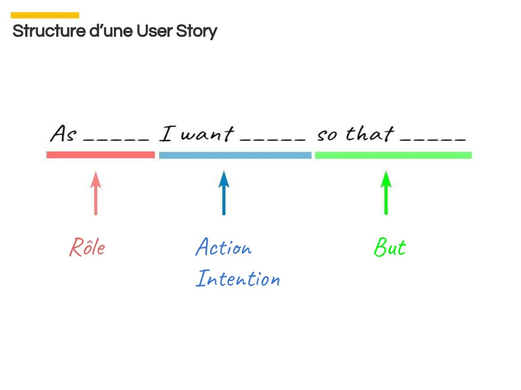 Structure d'une User Story Rôle Ac i In e t But