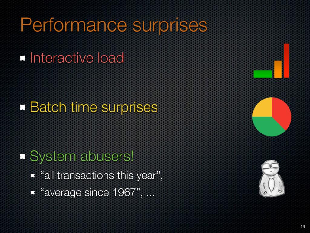 Performance surprises Interactive load Batch ti...