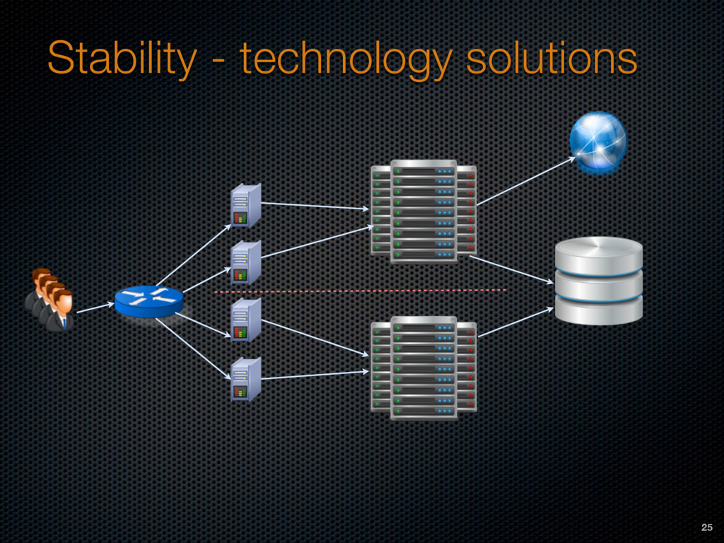 Stability - technology solutions 25