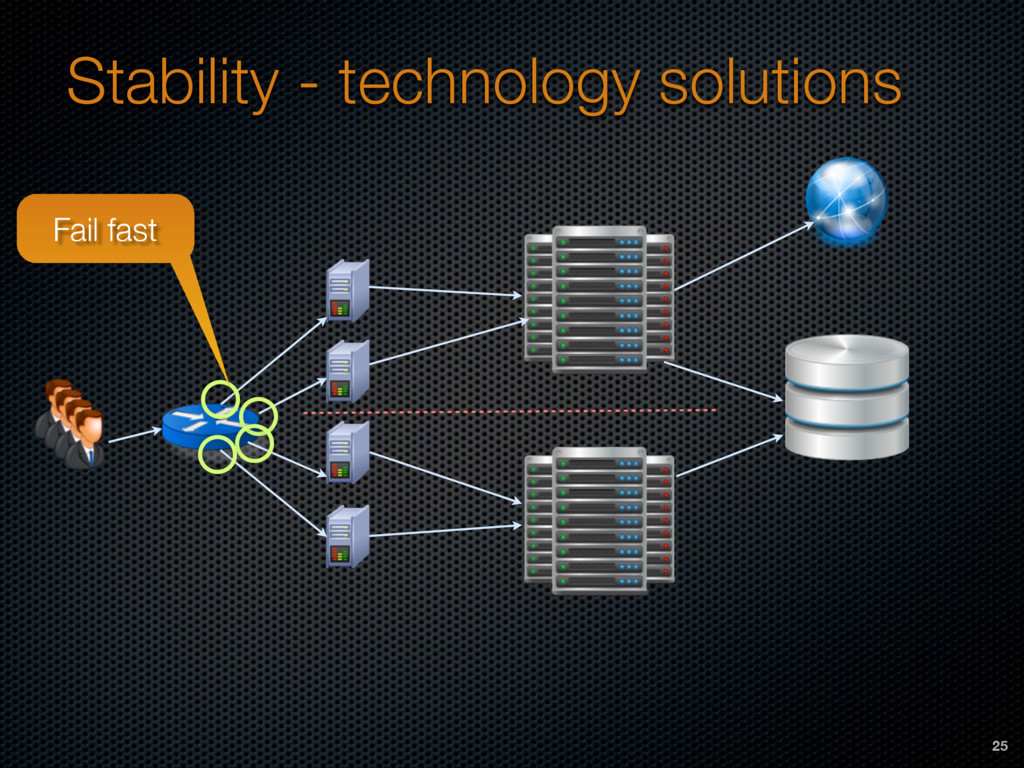 Stability - technology solutions Fail fast 25