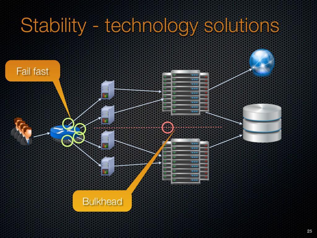 Stability - technology solutions Fail fast Bulk...