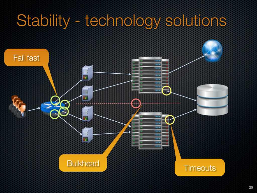 Stability - technology solutions Timeouts Fail ...