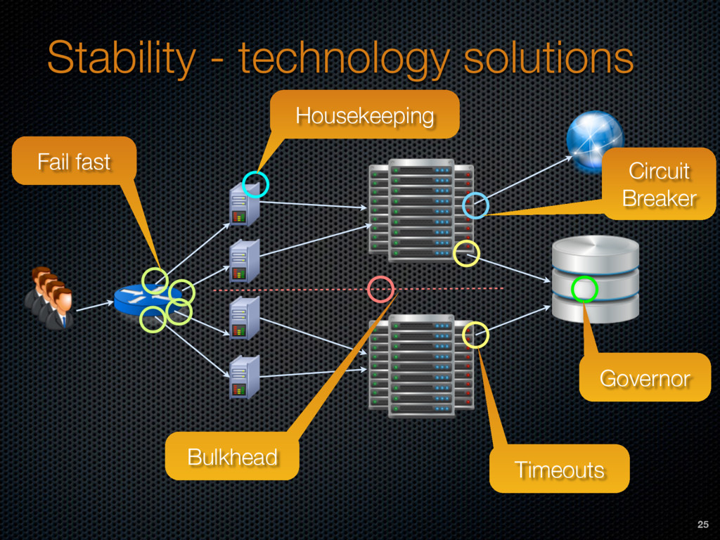 Stability - technology solutions Timeouts Circu...