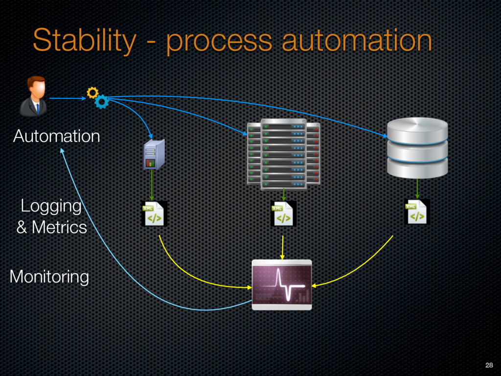 Stability - process automation Logging  & Metr...