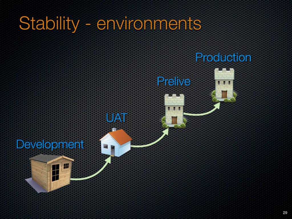 Stability - environments Development UAT Preliv...
