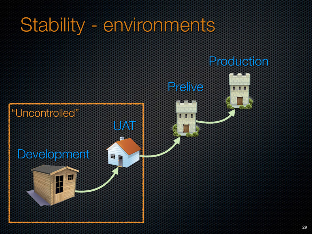 """""""Uncontrolled"""" Stability - environments Develop..."""